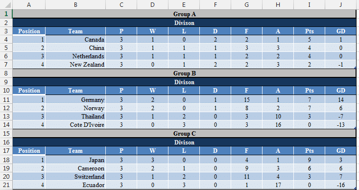 Womens World Cup Group Stage Tables