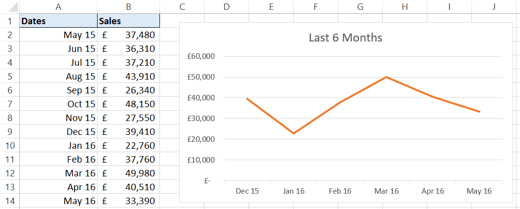 Rolling chart showing last 6 months sales