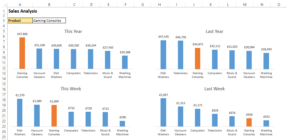 Excel charts with conditionally highlighted columns