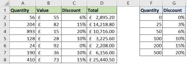 VLOOKUP for calculating item discount