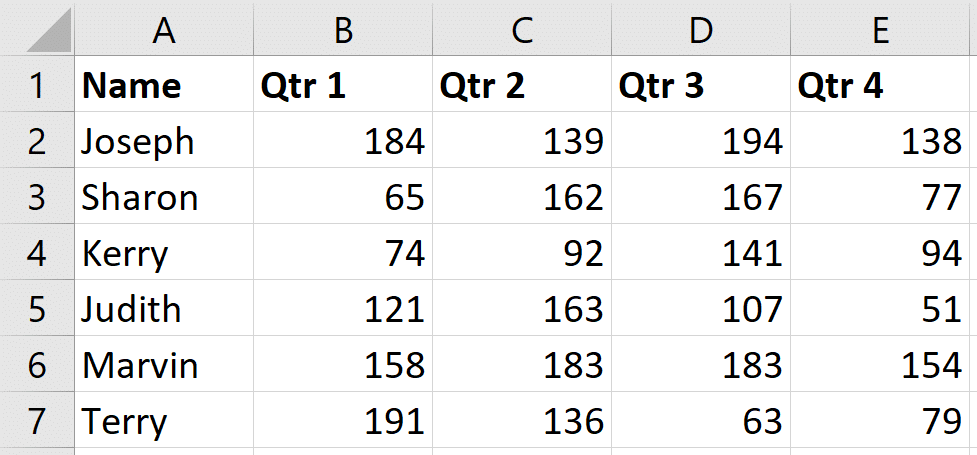 The dataset that the article will use. A list of quartely sales.