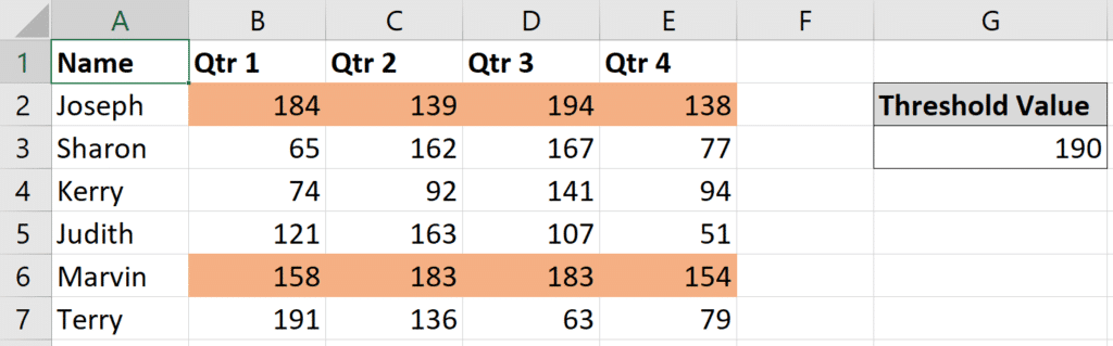 Sample data of quarterly sales and that has a threshold value entered in cell G3.