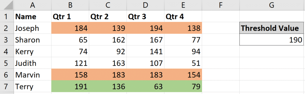 Conditional Formatting rules applied in the correct order.