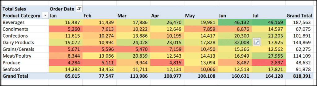 Color scale rule applied to the PivotTable