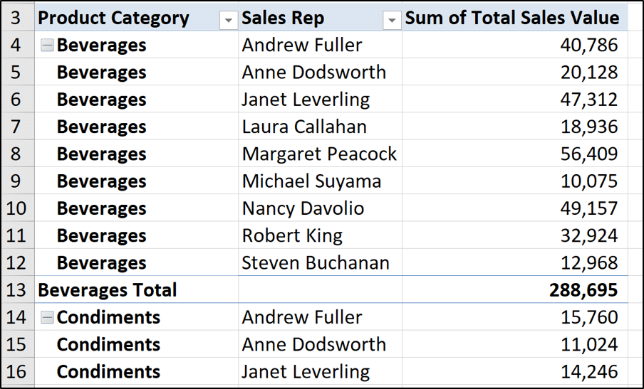 Completed tabular layout of a PivotTable