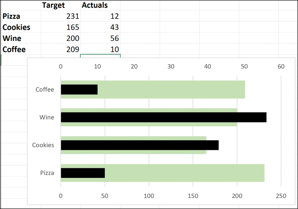 Incorrect axis scales on a bar chart
