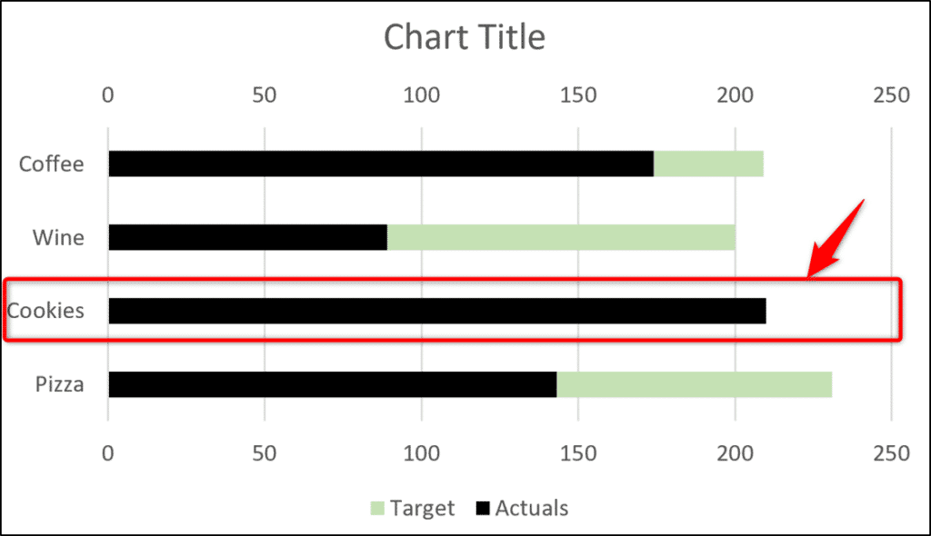 Target values not visible behind the actual values