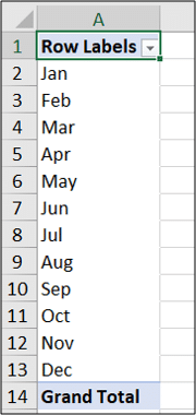 PivotTable showing the month names ordered correctly