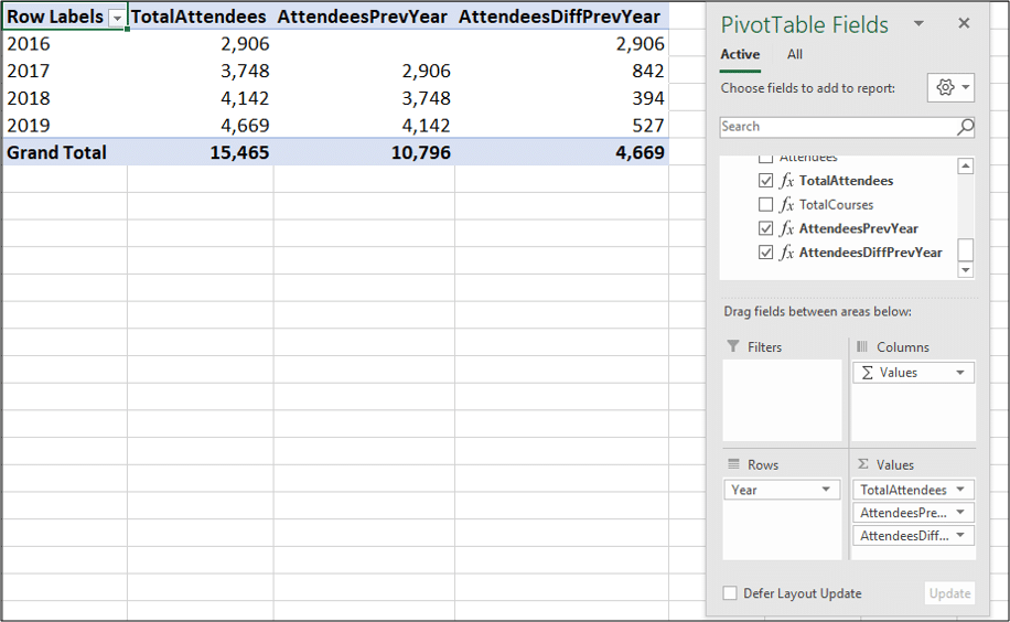 PivotTable with measures added to check them working correctly