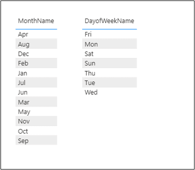 Month names and day of week names sorted incorrectly