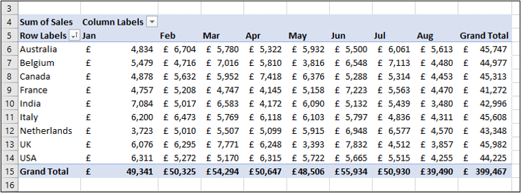 Displaying sales by month with the columns area of the Pivot Table