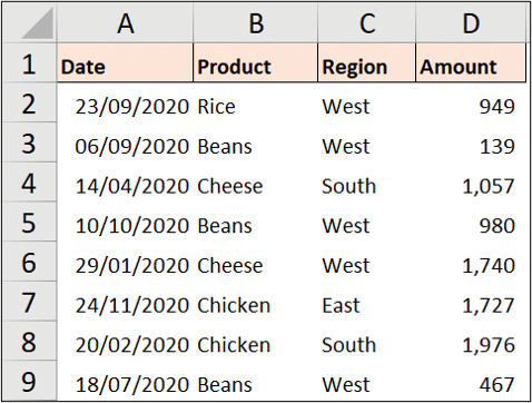 Sales table for SUMIFS examples