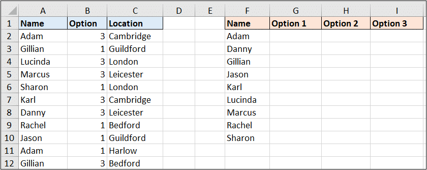 Table with people and their preferred location