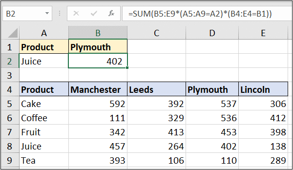 Two-way lookup with the SUM function
