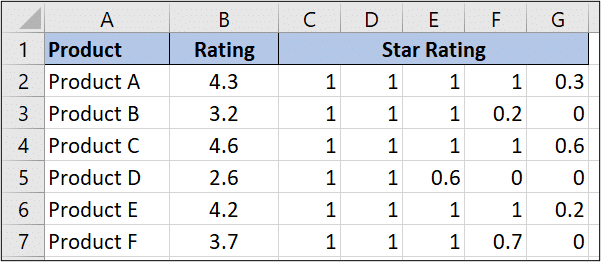 Excel formula to calculate the ratings
